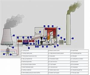 The Importance  And Necessity Of Coal Fired Power  Part 2