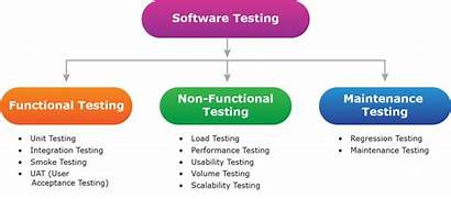 Testing Functional Non Software Assurance Tools Process