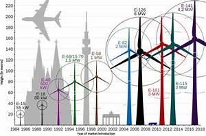Leistung Windkraftanlage Berechnen : german onshore wind power output business and perspectives clean energy wire ~ Themetempest.com Abrechnung