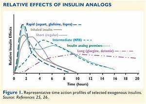 How To Initiate Titrate And Intensify Insulin Treatment