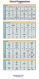 A Chord Progression Cheat Sheet I Made After Discovering