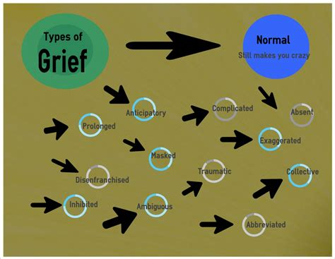 types of what s your grief