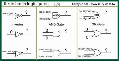 Logic Gates Basic Three Digital