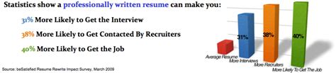 resume service nashville resume writing services