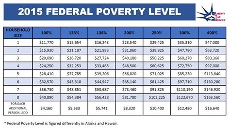 federal poverty line table 5 part breakdown of aca form 8962 liberty tax service