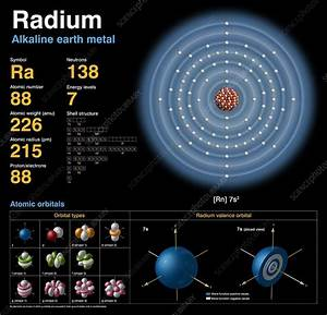 Radium  Atomic Structure - Stock Image C018  3769