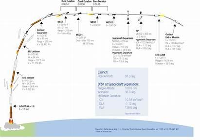Launch Mars Worksheet Sun Layers Nasa Rocket