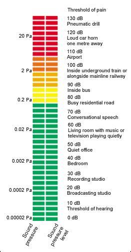engineering sound pressure level chart
