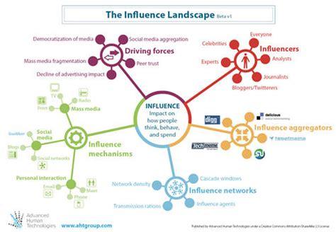 Psychology Career Diagram Of Sphere by Cycle De Conf 233 Rences 2011 171 La Communication Et Les