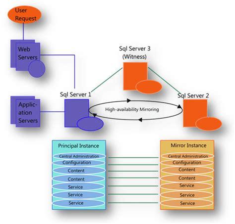 sql server  mirroring part