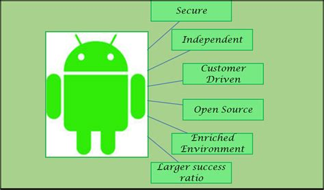 android app development android app development the need for today value edge