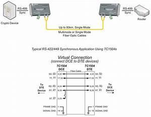 Tc1504 Synchronous Rs-422  449 Fiber Optic Modem