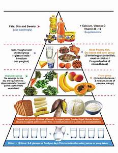 The Food Pyramid   Source  Modified From The Food Guide