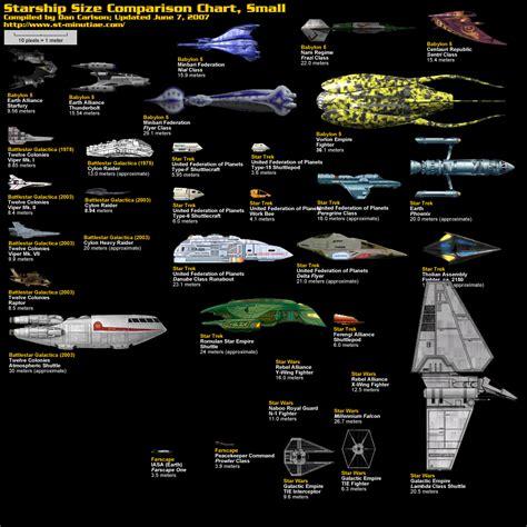 Star Wars Ships Wallpaper Vergleich Schiffe