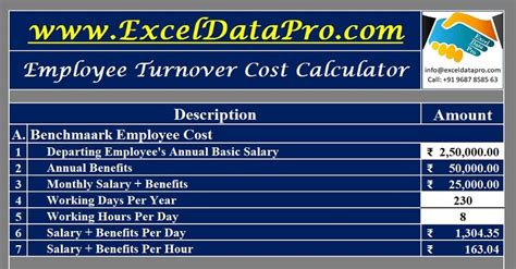 employee turnover cost calculator excel template