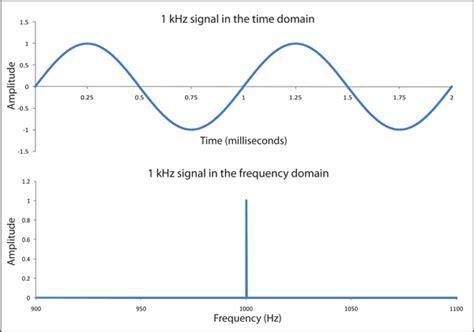 sinusoidal signal   time domain
