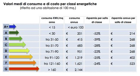 Classe Energetica Di Una Casa by Classi Energetiche 171 Cofralab