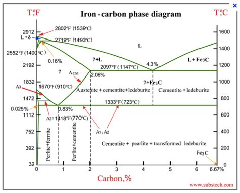 Iron Carbide Phase Diagram by Phase Diagrams 171 Everydaystem