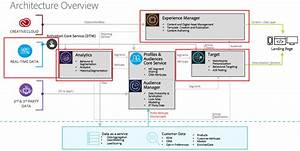Understanding Aem Integration With Dtm  Analytics And Target