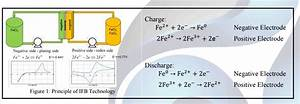 Ess Technical White Paper On All Iron Flow Battery  U2013 An