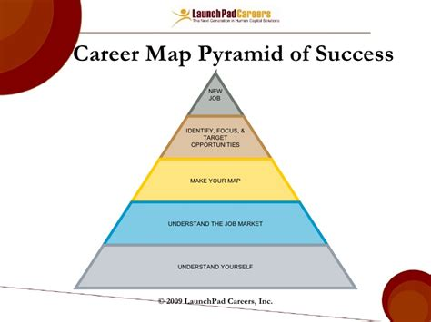 concept maps templates steps career mapping and planning