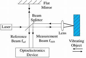 The Principle Schematic Diagram Of The Vibration Sensor