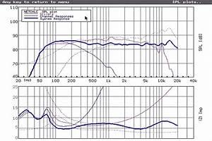 Lautsprecher Frequenzweiche Berechnen : strassacker lautsprecher boxen selbstbau f r hifi ~ Themetempest.com Abrechnung