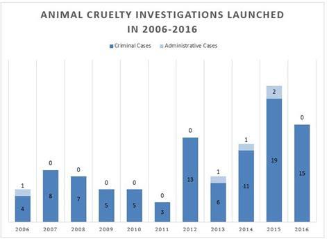 statistics  animal cruelty  georgia