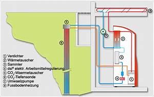 Dimplex Wärmepumpe Erfahrungen : alpha innotec erfahrungen 28 images germering ~ Lizthompson.info Haus und Dekorationen