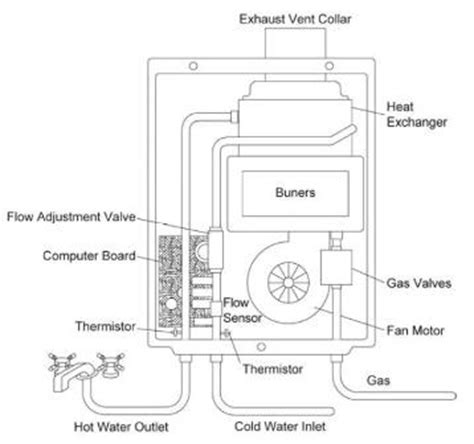 Sukup Ignition Wiring Diagram by How Does The State Tankless Water Heater Work