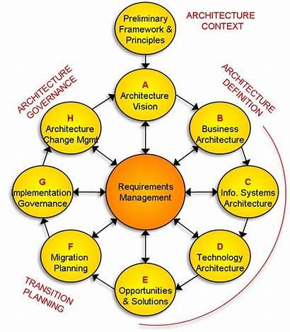 Togaf Architecture Adm Enterprise Adaptation Management Ibm