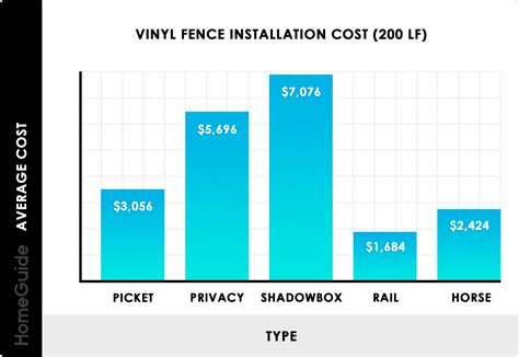 vinyl fence costs pvc installation  foot