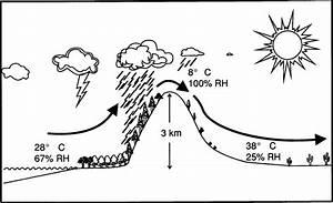 34 Rain Shadow Effect Diagram