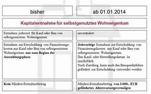 Wohn Riester Förderung : wohn riester rechnet sich blau direkt blog ~ Frokenaadalensverden.com Haus und Dekorationen