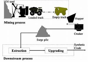 Process Flow Diagram For An Oil Sand Mining Operation