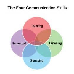 Effective communication in nursing essay