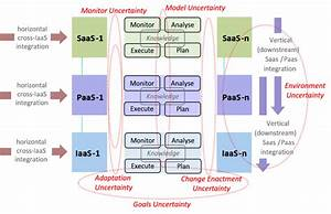 Cloud Architecture Model With Layers Saas  Paas  And Iaas