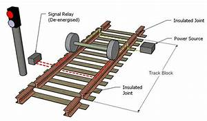 Basic Track Circuits  A  Unoccupied And  B  Occupied