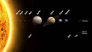Order of the Planets From The Sun - Planet Closest ...