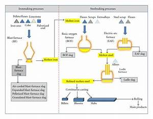 Flowchart Of Iron And Steelmaking Processes  1  2