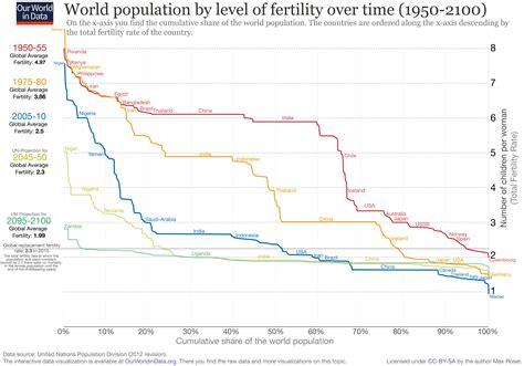 fertility rate  world  data
