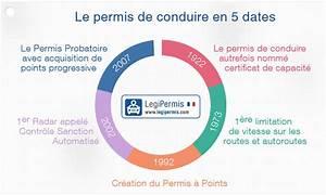 Point Du Permis De Conduire : historique du permis de conduire legipermis ~ Medecine-chirurgie-esthetiques.com Avis de Voitures