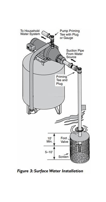 Well Shallow Jet Rite Sta Water Pumps