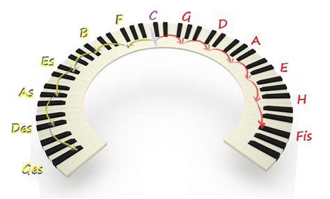 Alternativ bietet das bmz die möglichkeit. Der Quintenzirkel auf der Klaviertastatur - Der ...