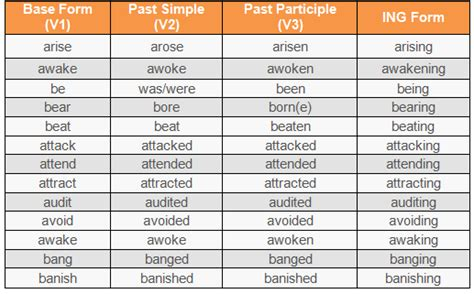 easiest way to learn and use tenses english grammar