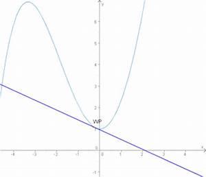 Tangente Berechnen Mit Punkt : tangente an punkt im graphen analysis ~ Themetempest.com Abrechnung