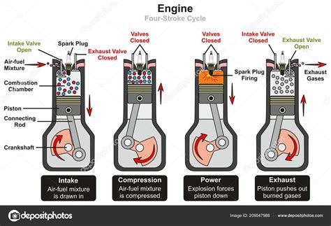 Diagram Of A 4 Stroke Cycle Engine Compression by Engine Four Stroke Cycle Infographic Diagram Including