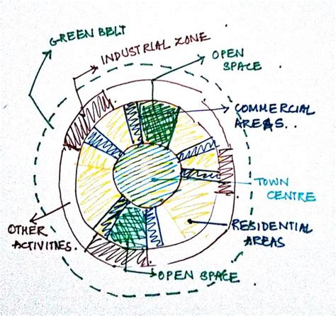How Is Land Divided In A Towncity?  Architecture Student