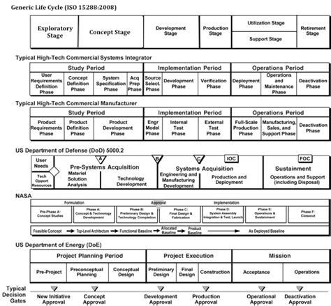 System Life Cycle Process Models: Vee - SEBoK