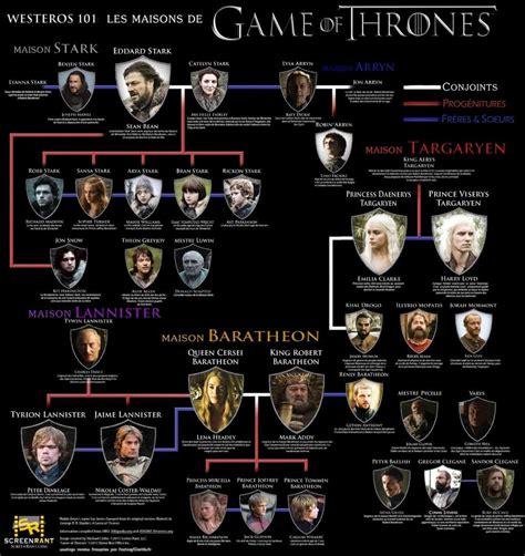 maisons of thrones of thrones